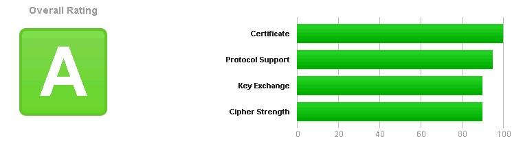 Sicurezza di classe A certificat da Qualsys